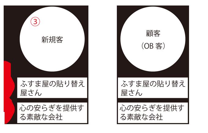 ステークホルダーマップ 説明2