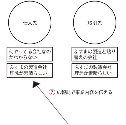 ステークホルダーマップ 説明3